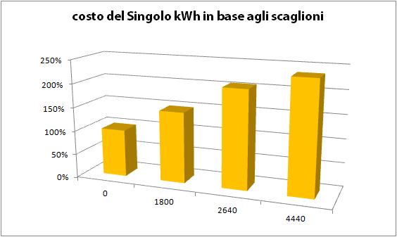 Costo kWh in baste agli scaglioni