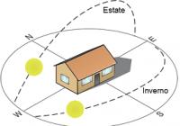 Orientamento Fotovoltaico